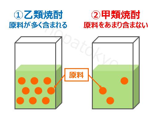 甲類焼酎と乙類焼酎
