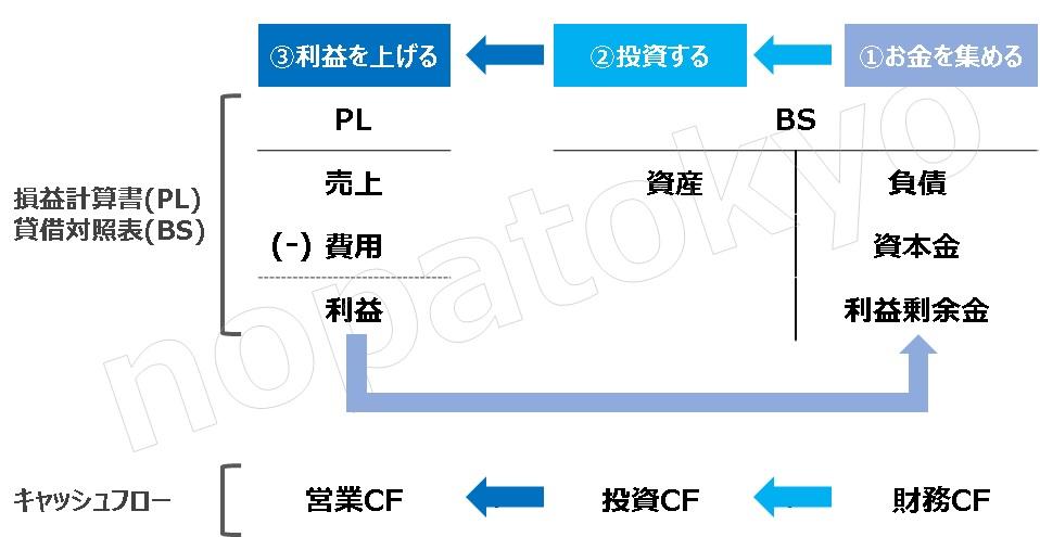 財務3表一体理解法